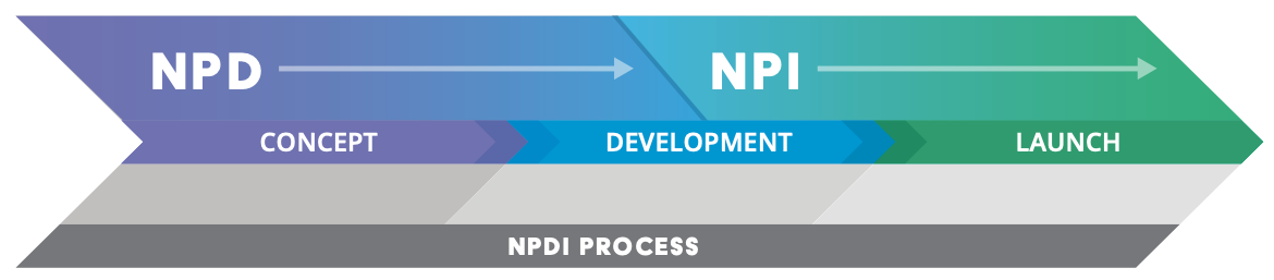 NPD and NPI Processes