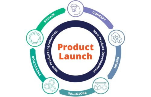 Product Launch Process