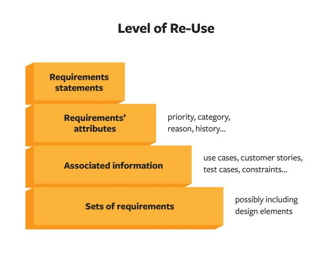 levels of requirements reuse