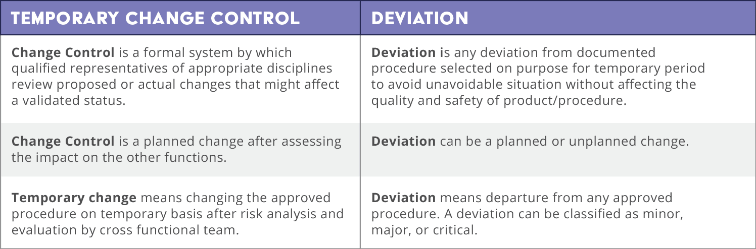 What is a Manufacturing Deviation